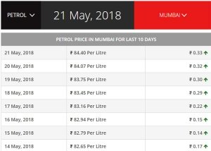 पेट्रोल-डीजल की कीमतें से फिर मचा हाहाकार - मुंबई में 84.40 प्रति लीटर पहुंचा